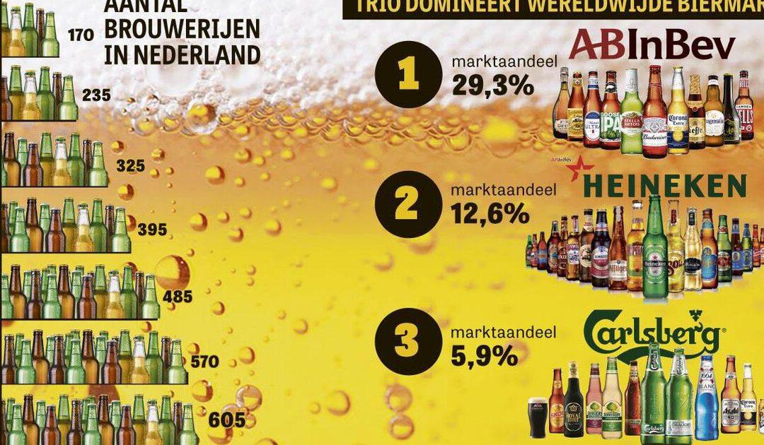 Overnamedorst van bierbrouwers is nooit gelest