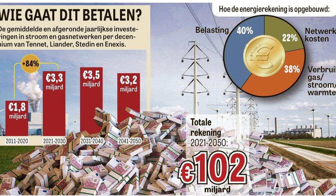 €102 miljard nodig voor vergroening stroomnet